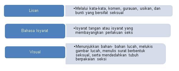 Gangguan Seksual Di Tempat Kerja Portal Myhealth
