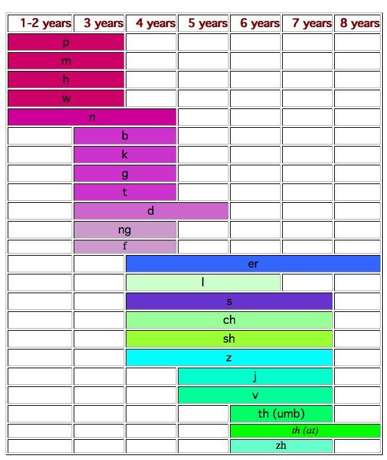 Carta penguasaan bunyi konsonan mengikut umur