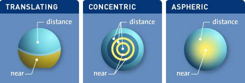 Distance Near