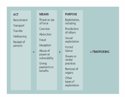 Elements Of Human Trafficking