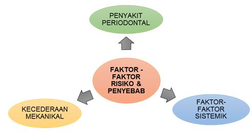 Faktor-faktor Risiko dan Penyebab Kepada Gusi Berdarah