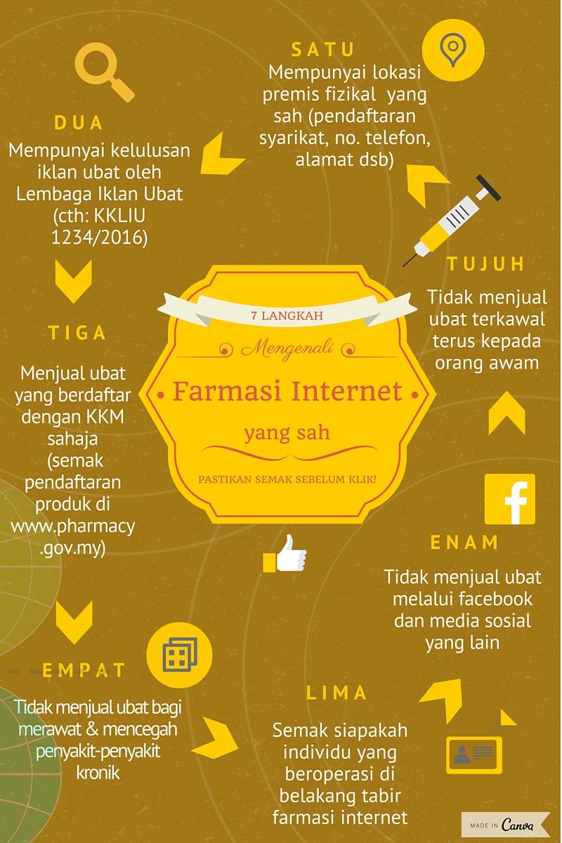 MENGENALI FARMASI INTERNET