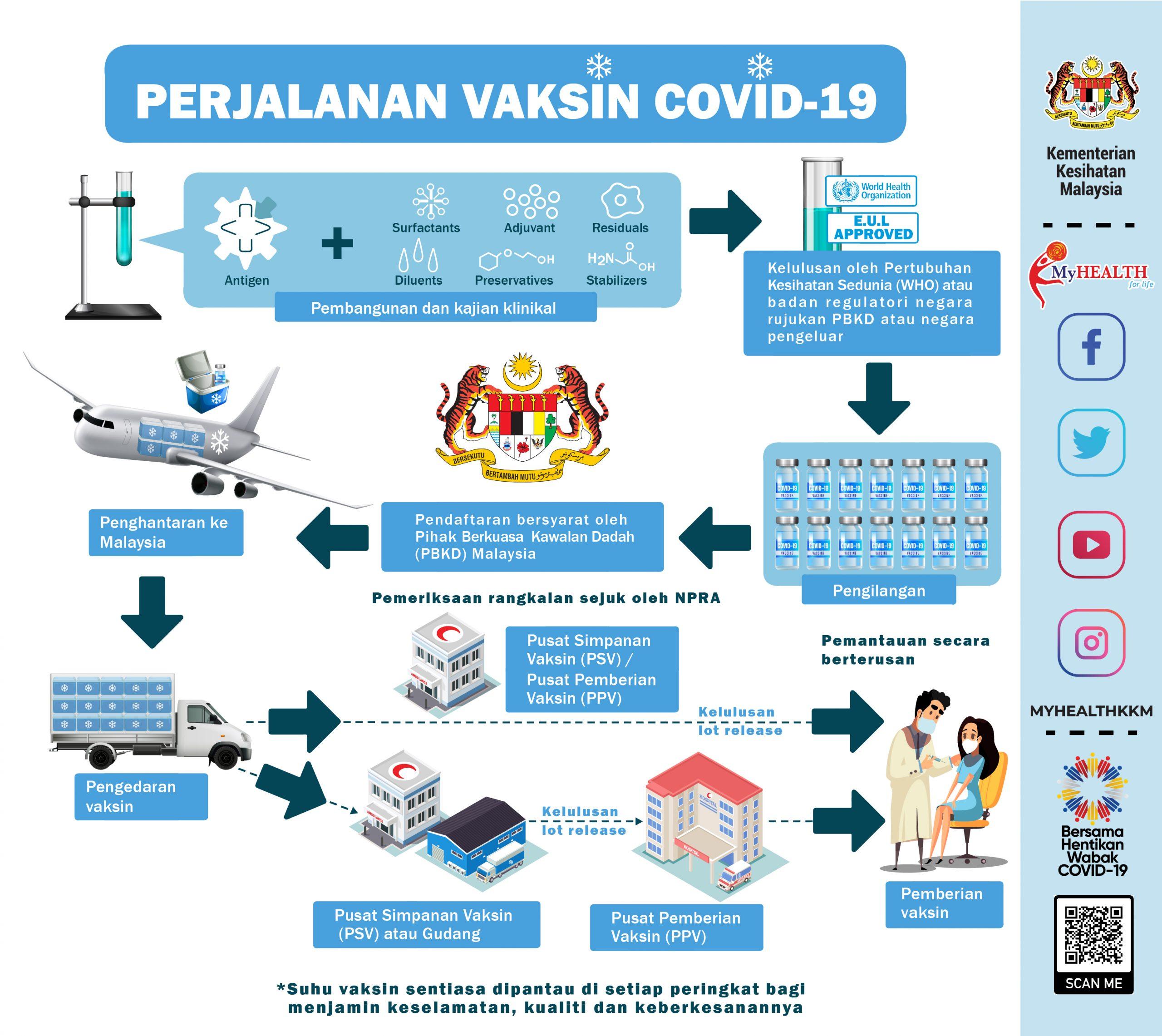 Jangkitan Penyakit Coronavirus Covid 19 Portal Myhealth