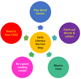 Summary of Activities to Promote Early Literacy Skills the Fun Way