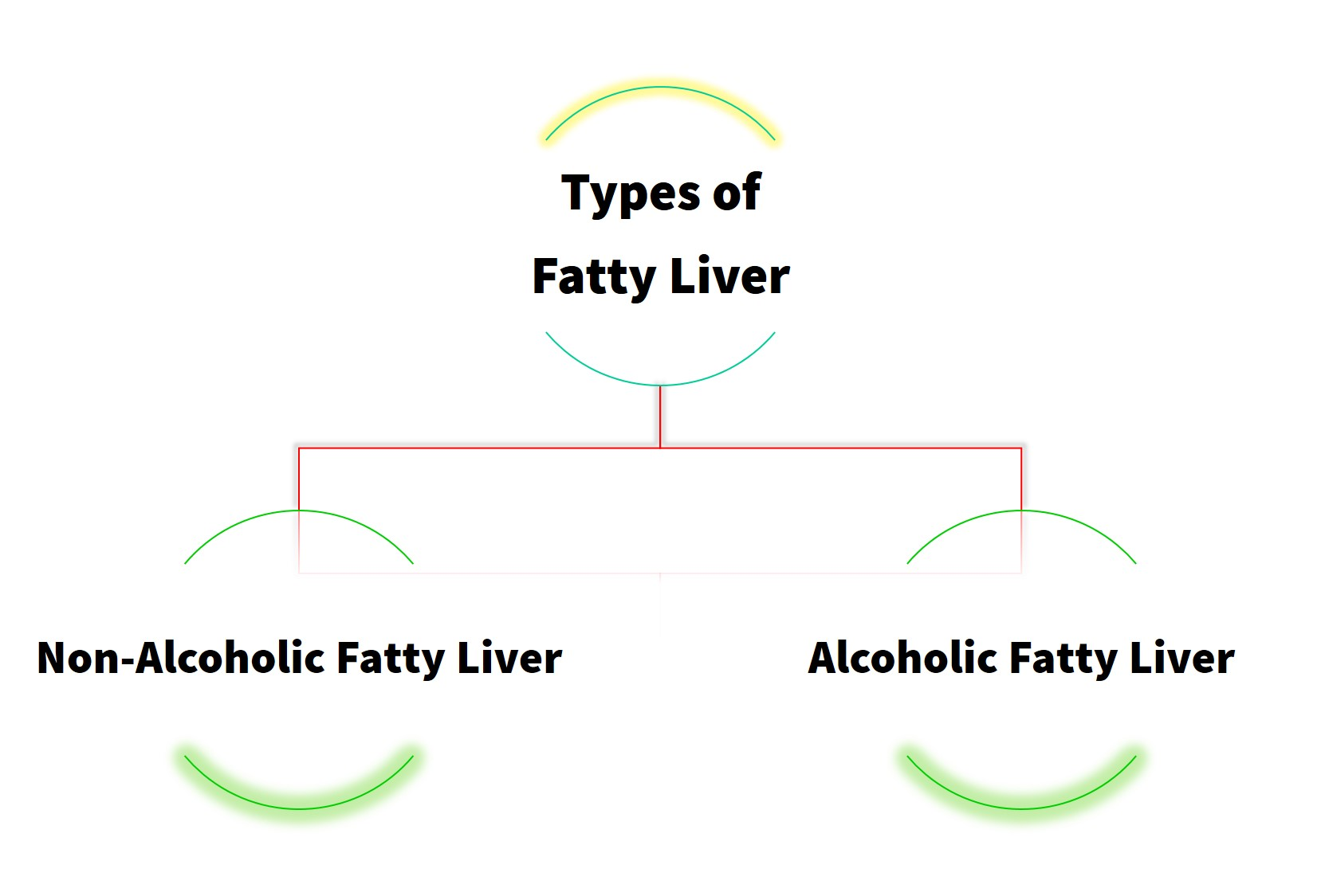 Welcome to FattyLiverDietGuide.org