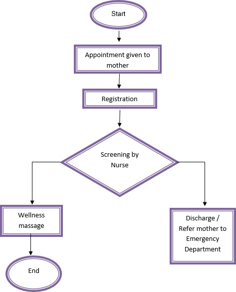 Traditional postnatal care service in the hospital or at home this flowchart has been adapted from the traditional and complementary medicine practice guideline on malay postnatal care 1st edition june 2009 tcmd ccuart Image collections