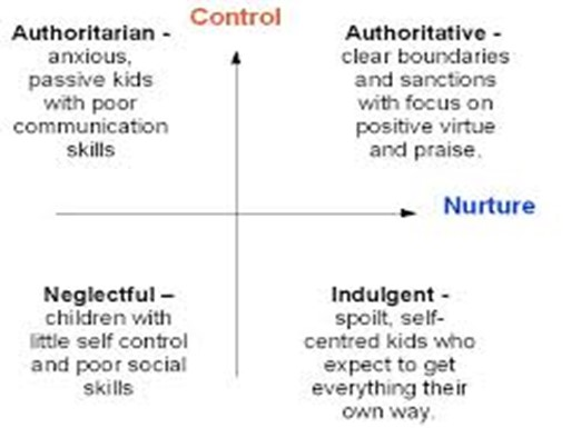 the advantages and disadvantages of an authoritarian and authoritative parenting Most scholars focus on authoritarian and authoritative parenting styles in their effect of parenting styles on children's emotional and behavioral problems among.