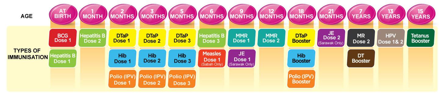 Immunisation Schedule