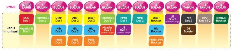 Jadual Imunisasi