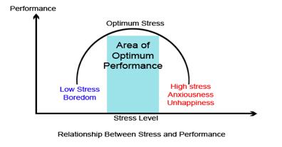 stress level