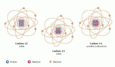 radionuklid3