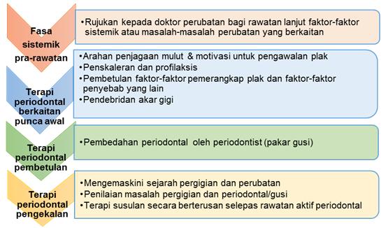 rawatan