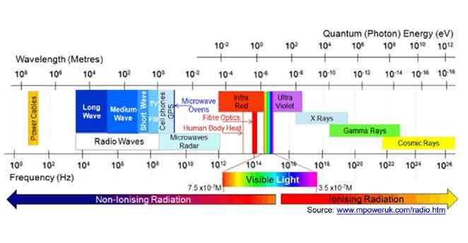 spektrum-elektromagnet