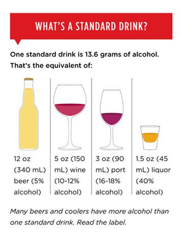 standarddrink-of-alcohol