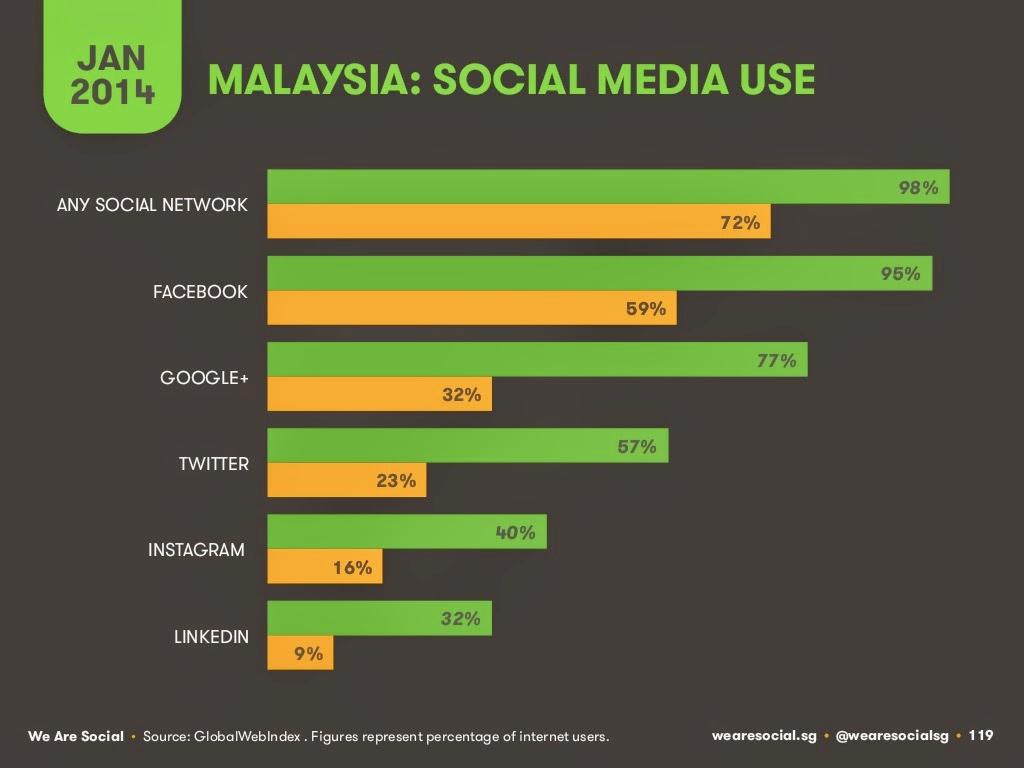 statistik mengenai pengguna laman sosial yang popular di Malaysia